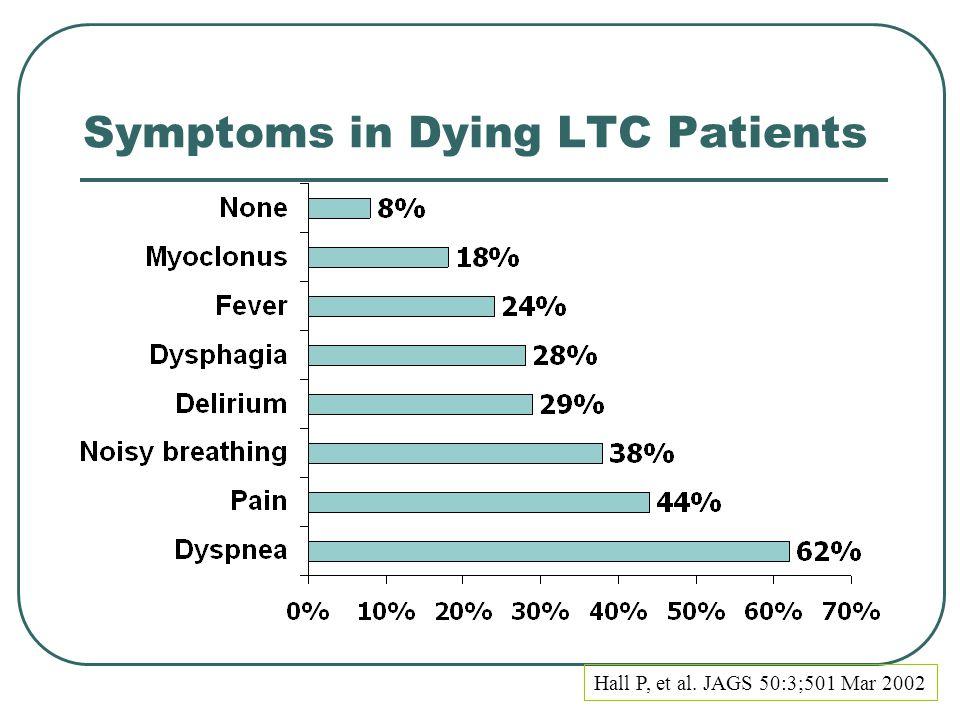 Symptoms in Dying LTC Patients Hall P, et al. JAGS 50:3;501 Mar 2002