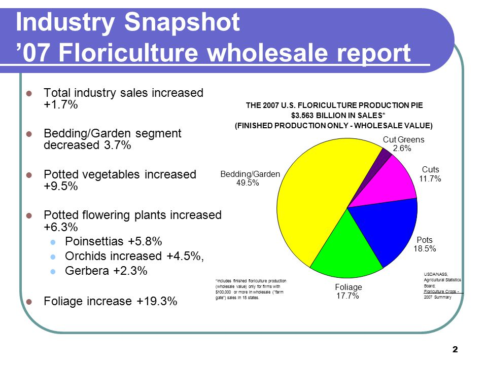 2 Industry Snapshot '07 Floriculture wholesale report Total industry sales increased +1.7% Bedding/Garden segment decreased 3.7% Potted vegetables increased +9.5% Potted flowering plants increased +6.3% Poinsettias +5.8% Orchids increased +4.5%, Gerbera +2.3% Foliage increase +19.3% THE 2007 U.S.