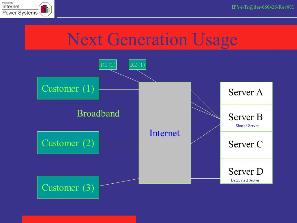 IPS-i-Tr@der-060426-Rev001 Next Generation Usage Server A Server B Server C Server D Customer (1) Internet Broadband Customer (2) Customer (3) Dedicated Server Shared Server R1 (1)R2 (1)