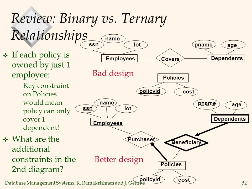 Database Management Systems, R. Ramakrishnan and J. Gehrke32 Review: Binary vs. Ternary Relationships  If each policy is owned by just 1 employee: –