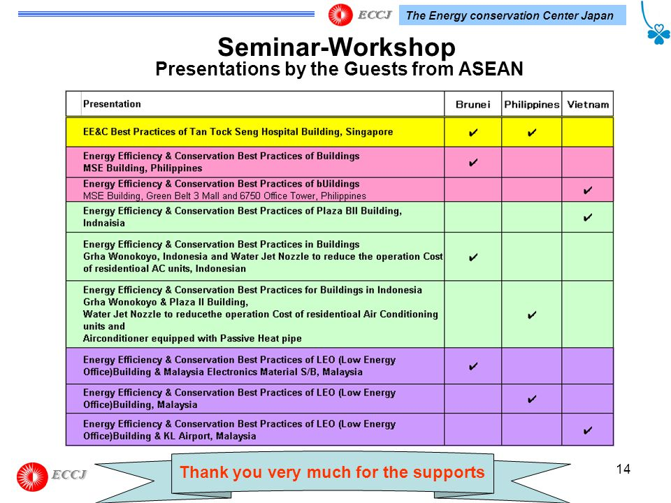 The Energy conservation Center Japan 14 Seminar-Workshop Presentations by the Guests from ASEANECCJ Thank you very much for the supports