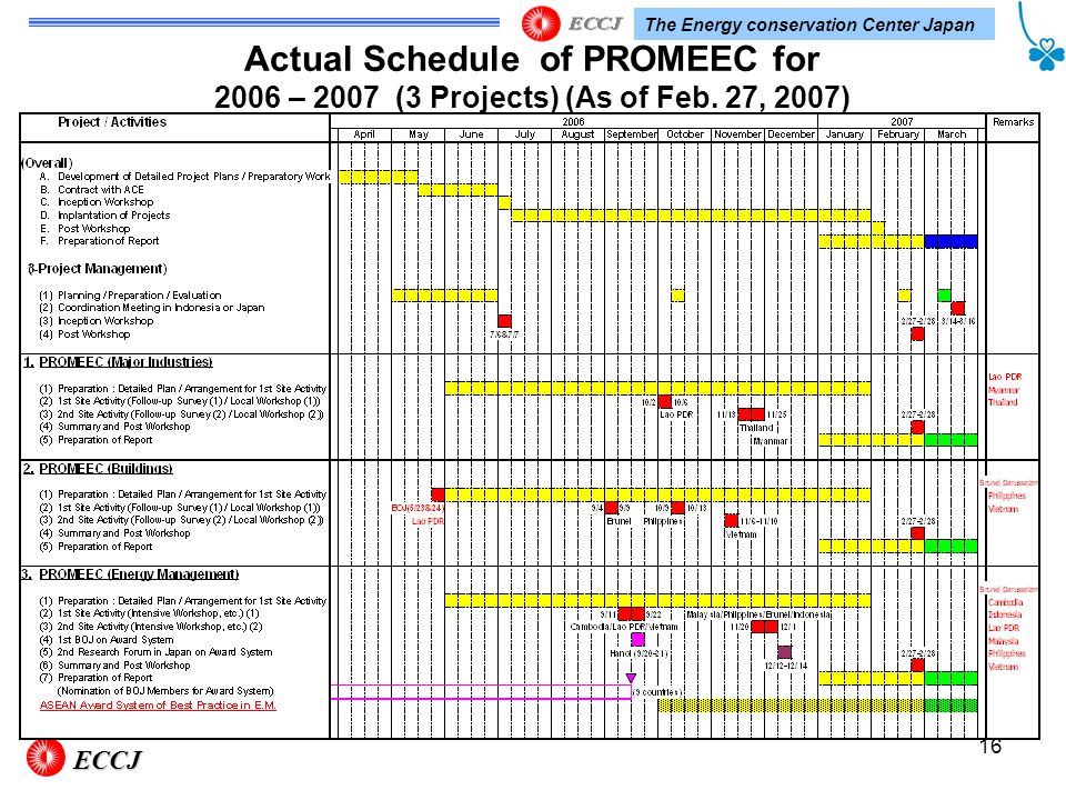 The Energy conservation Center Japan 16 Actual Schedule of PROMEEC for 2006 – 2007 (3 Projects) (As of Feb.
