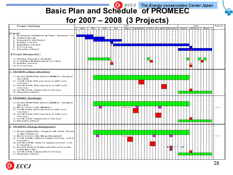 The Energy conservation Center Japan 28 Basic Plan and Schedule of PROMEEC for 2007 – 2008 (3 Projects)ECCJ