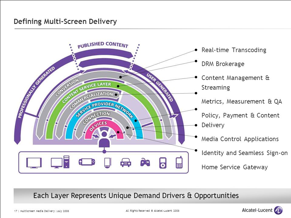 All Rights Reserved © Alcatel-Lucent 2008 17 | Multiscreen Media Delivery |July 2008 Defining Multi-Screen Delivery Real-time Transcoding DRM Brokerage Content Management & Streaming Metrics, Measurement & QA Policy, Payment & Content Delivery Media Control Applications Identity and Seamless Sign-on Home Service Gateway Each Layer Represents Unique Demand Drivers & Opportunities