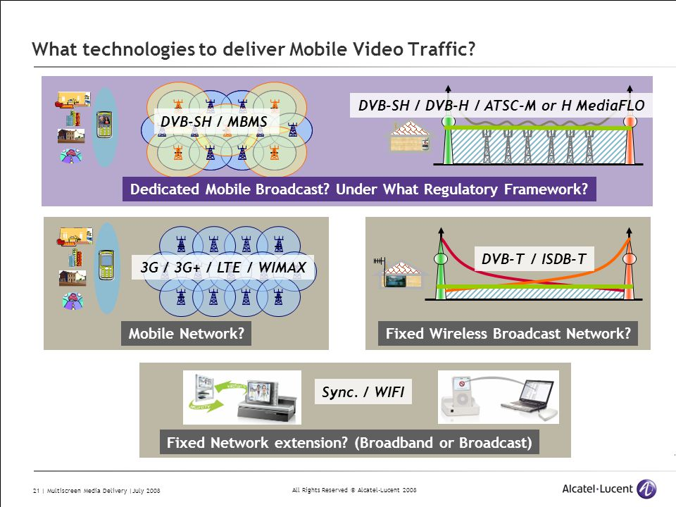 All Rights Reserved © Alcatel-Lucent 2008 21 | Multiscreen Media Delivery |July 2008 What technologies to deliver Mobile Video Traffic? ++ + ++ Fixed