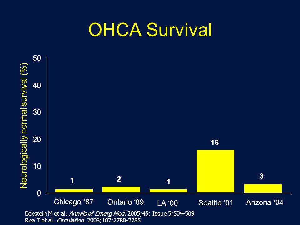 Arizona '04 Neurologically normal survival (%) 50 40 30 20 10 0 Chicago '87 Ontario '89 LA '00 Seattle '01 OHCA Survival 1 2 1 16 3 Eckstein M et al.