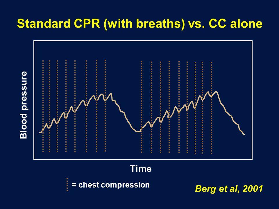 Standard CPR (with breaths) vs. CC alone Berg et al, 2001 Blood pressure Time = chest compression