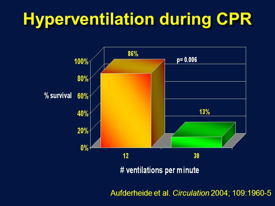 Hyperventilation during CPR Aufderheide et al. Circulation 2004; 109:1960-5