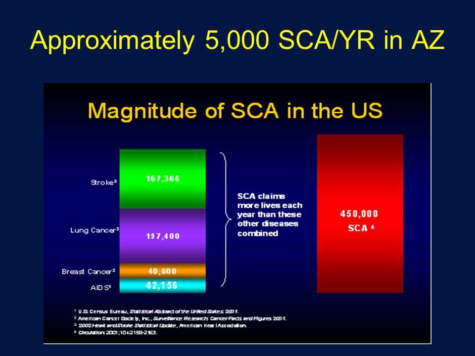 Approximately 5,000 SCA/YR in AZ