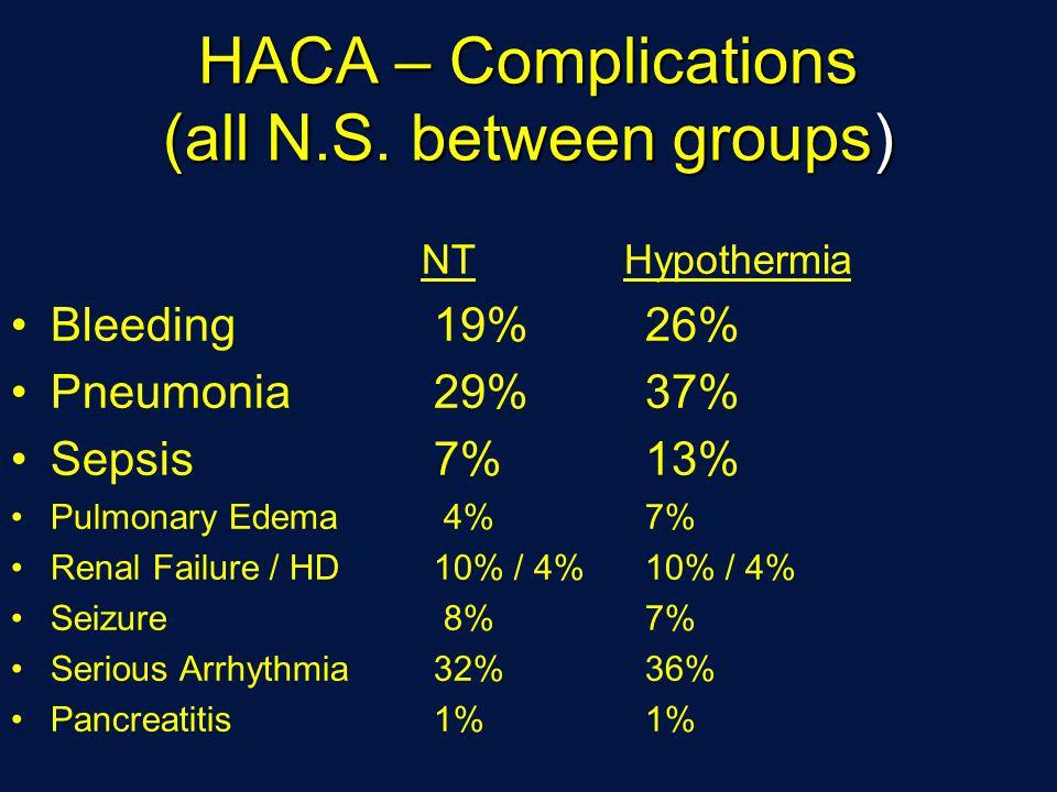 HACA – Complications (all N.S.