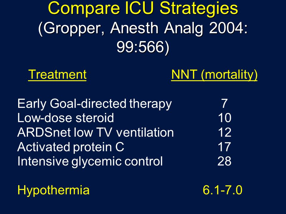 Compare ICU Strategies (Gropper, Anesth Analg 2004: 99:566) TreatmentNNT (mortality) Early Goal-directed therapy 7 Low-dose steroid10 ARDSnet low TV ventilation12 Activated protein C 17 Intensive glycemic control28 Hypothermia 6.1-7.0