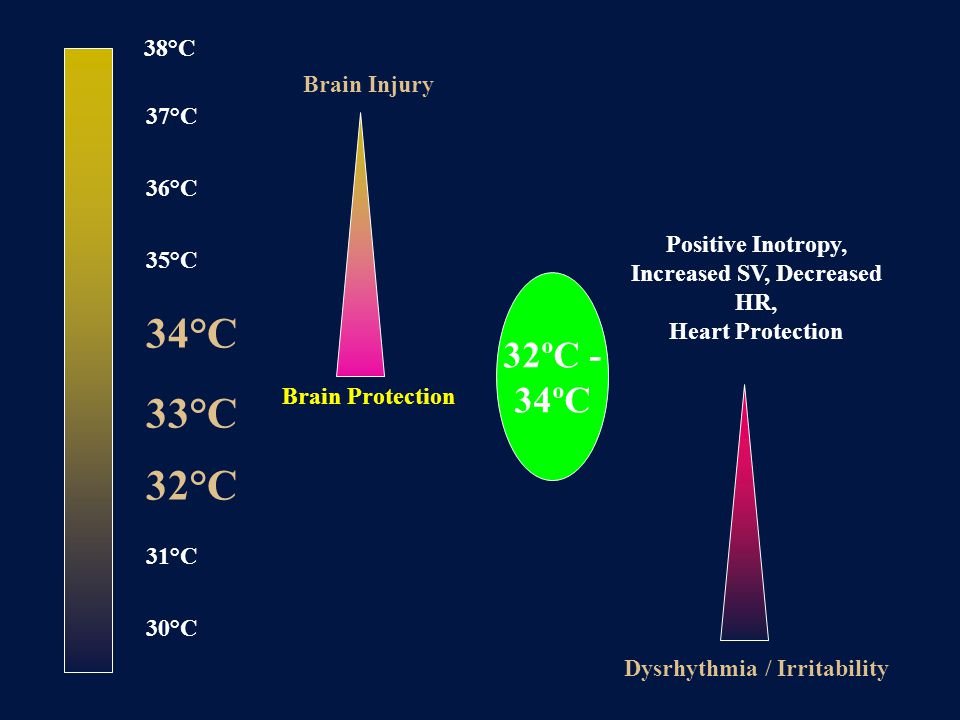 38°C 37°C 36°C 35°C 34°C 33°C 32°C 31°C 30°C Brain Injury Brain Protection Dysrhythmia / Irritability Positive Inotropy, Increased SV, Decreased HR, Heart Protection 32ºC - 34ºC