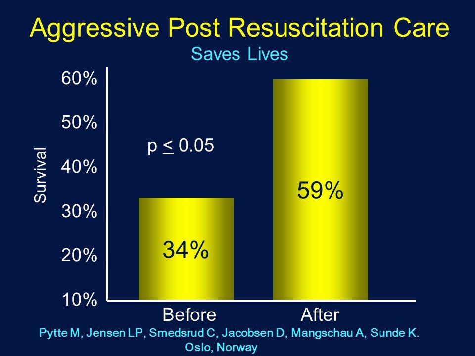 Aggressive Post Resuscitation Care Saves Lives Survival 60% 50% 40% 30% 20% 10% BeforeAfter 34% 59% Pytte M, Jensen LP, Smedsrud C, Jacobsen D, Mangschau A, Sunde K.