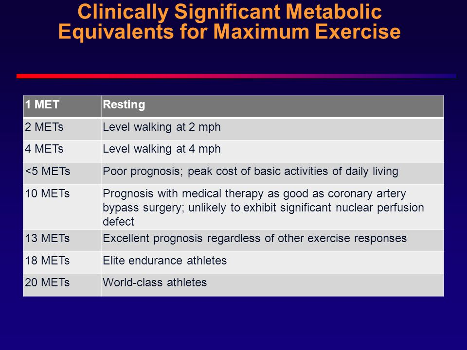 Clinically Significant Metabolic Equivalents for Maximum Exercise 1 METResting 2 METsLevel walking at 2 mph 4 METsLevel walking at 4 mph <5 METsPoor prognosis; peak cost of basic activities of daily living 10 METsPrognosis with medical therapy as good as coronary artery bypass surgery; unlikely to exhibit significant nuclear perfusion defect 13 METsExcellent prognosis regardless of other exercise responses 18 METsElite endurance athletes 20 METsWorld-class athletes