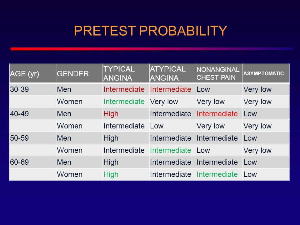 PRETEST PROBABILITY AGE (yr)GENDER TYPICAL ANGINA ATYPICAL ANGINA NONANGINAL CHEST PAIN ASYMPTOMATIC 30-39MenIntermediate LowVery low WomenIntermediateVery low 40-49MenHighIntermediate Low WomenIntermediateLowVery low 50-59MenHighIntermediate Low WomenIntermediate LowVery low 60-69MenHighIntermediate Low WomenHighIntermediate Low