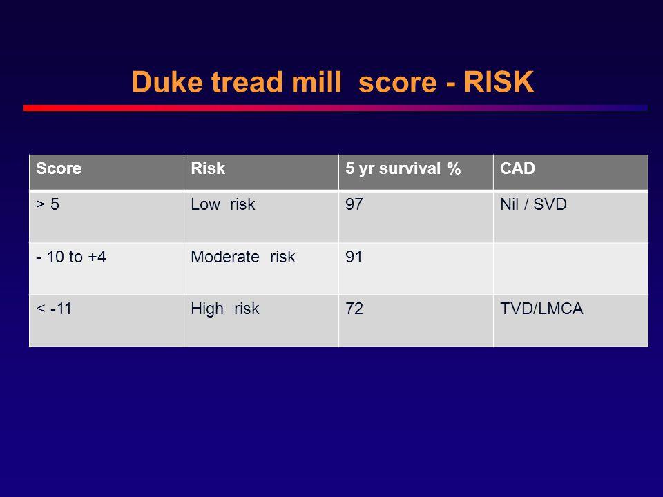 Duke tread mill score - RISK ScoreRisk5 yr survival %CAD > 5Low risk97Nil / SVD - 10 to +4Moderate risk91 < -11High risk72TVD/LMCA