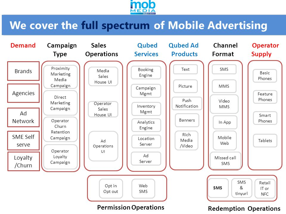 We cover the full spectrum of Mobile Advertising Brands Agencies Ad Network SME Self serve Media Sales House UI Operator Sales House UI Ad Operations UI Booking Engine Campaign Mgmt Inventory Mgmt Analytics Engine Location Server Ad Server Proximity Marketing Media Campaign Loyalty /Churn Operator Churn Retention Campaign Operator Loyalty Campaign Text Picture Banners Rich Media /Video SMS MMS In App Missed call SMS Mobile Web Video MMS Feature Phones Smart Phones Tablets Basic Phones Push Notification Opt in Opt out Web SMS Permission Operations Demand Campaign Sales Qubed Qubed Ad Channel Operator Type Operations Services Products Format Supply Direct Marketing Campaign Redemption Operations Retail IT or NFC SMS & tinyurl SMS