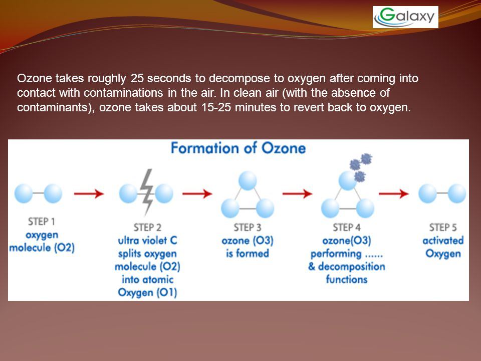 Ozone takes roughly 25 seconds to decompose to oxygen after coming into contact with contaminations in the air. In clean air (with the absence of cont