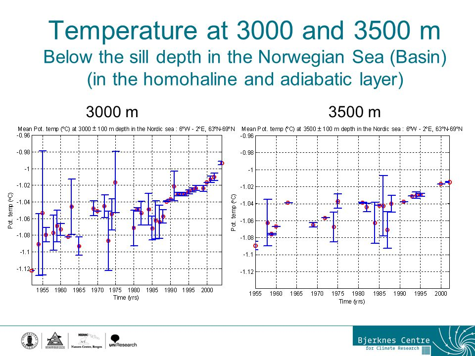 Temperature at 3000 and 3500 m Below the sill depth in the Norwegian Sea (Basin) (in the homohaline and adiabatic layer) 3000 m3500 m