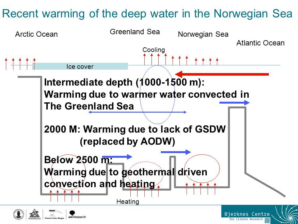 Recent warming of the deep water in the Norwegian Sea Ice cover Arctic Ocean Greenland Sea Norwegian Sea Atlantic Ocean Cooling Heating Intermediate d