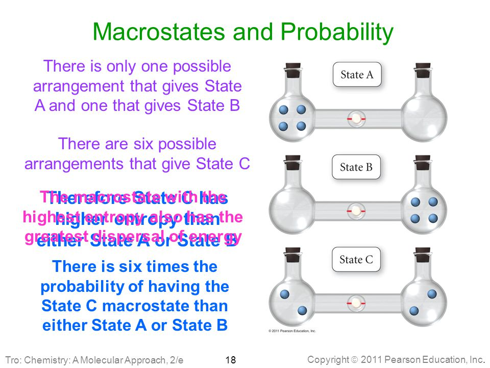 Copyright  2011 Pearson Education, Inc. Macrostates and Probability There is only one possible arrangement that gives State A and one that gives Stat