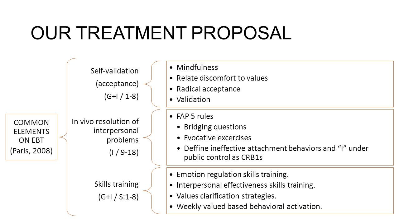 OUR TREATMENT PROPOSAL Self-validation (acceptance) (G+I / 1-8) Mindfulness Relate discomfort to values Radical acceptance Validation In vivo resolution of interpersonal problems (I / 9-18) FAP 5 rules Bridging questions Evocative excercises Deffine ineffective attachment behaviors and I under public control as CRB1s Skills training (G+I / S:1-8) Emotion regulation skills training.