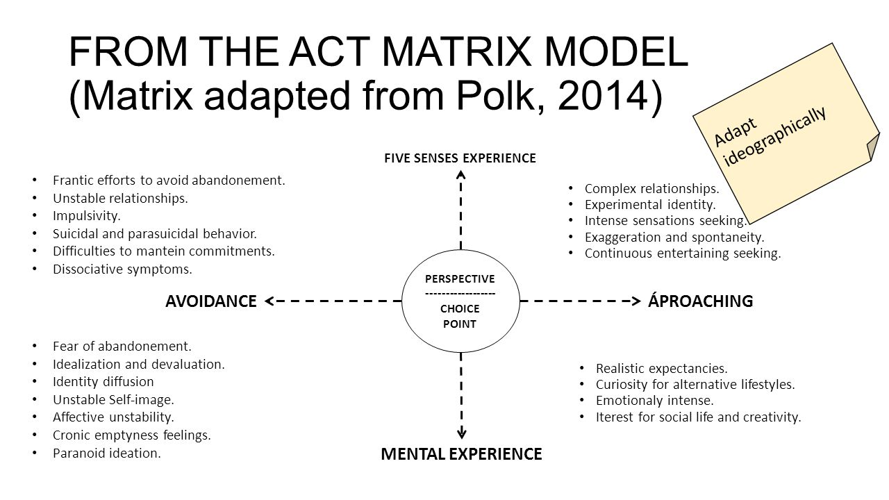 FROM THE ACT MATRIX MODEL (Matrix adapted from Polk, 2014) FIVE SENSES EXPERIENCE MENTAL EXPERIENCE ÁPROACHINGAVOIDANCE PERSPECTIVE ------------------ CHOICE POINT Frantic efforts to avoid abandonement.