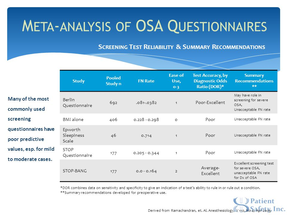 M ETA - ANALYSIS OF OSA Q UESTIONNAIRES Study Pooled Study n FN Rate Ease of Use, 0-3 Test Accuracy, by Diagnostic Odds Ratio (DOR)* Summary Recommendations ** Berlin Questionnaire 692.081-.03821Poor-Excellent May have role in screening for severe OSA, Unacceptable FN rate BMI alone4060.228 - 0.2980Poor Unacceptable FN rate Epworth Sleepiness Scale 460.7141Poor Unacceptable FN rate STOP Questionnaire 1770.205 - 0.3441Poor Unacceptable FN rate STOP-BANG1770.0 - 0.1642 Average- Excellent Excellent screening test for severe OSA, unacceptable FN rate for Dx of OSA *DOR combines data on sensitivity and specificity to give an indication of a test's ability to rule in or rule out a condition.
