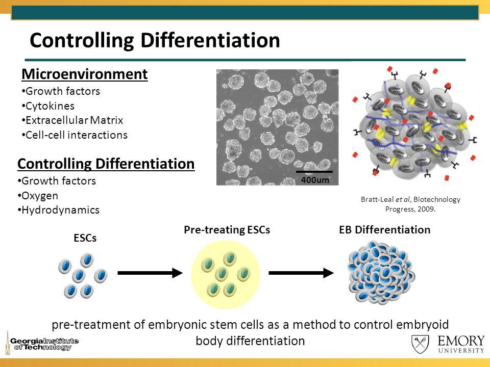 Controlling Differentiation Bratt-Leal et al, Biotechnology Progress, 2009. 400um Microenvironment Growth factors Cytokines Extracellular Matrix Cell-