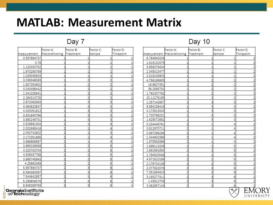 MATLAB: Measurement Matrix measurement Factor A: Preconditioning Factor B: Treatment Factor C: Sample Factor D: Timepoint 0.5578947371111 0.781111 1.1