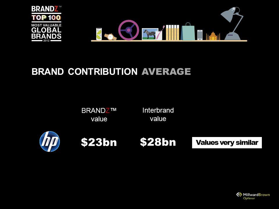 Interbrand value $28bn BRAND CONTRIBUTION AVERAGE Values very similar BRANDZ™ value $23bn