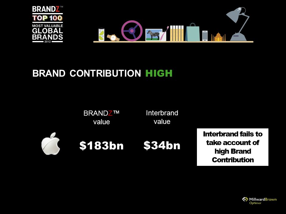 Interbrand value $34bn BRAND CONTRIBUTION HIGH Interbrand fails to take account of high Brand Contribution BRANDZ™ value $183bn