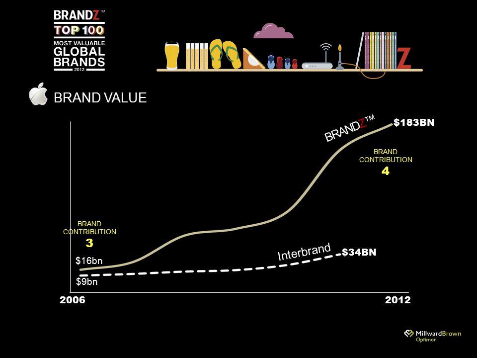 BRAND VALUE 20062012 Interbrand BRANDZ™ $183BN $34BN $9bn $16bn BRAND CONTRIBUTION 3 BRAND CONTRIBUTION 4