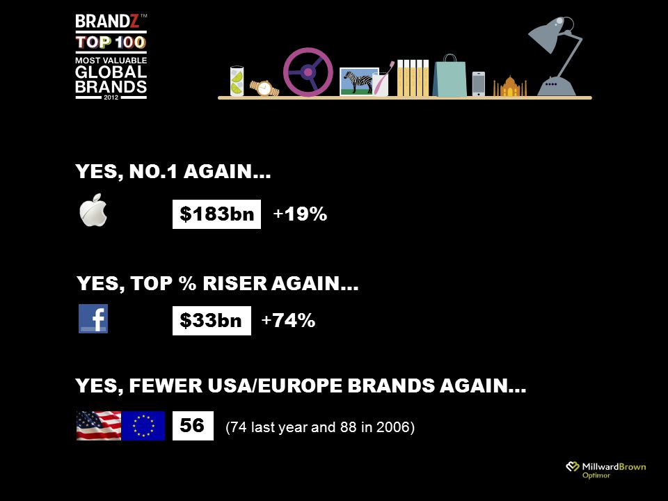 $33bn YES, TOP % RISER AGAIN… $183bn YES, NO.1 AGAIN… 56 YES, FEWER USA/EUROPE BRANDS AGAIN… + 74% + 19% (74 last year and 88 in 2006)