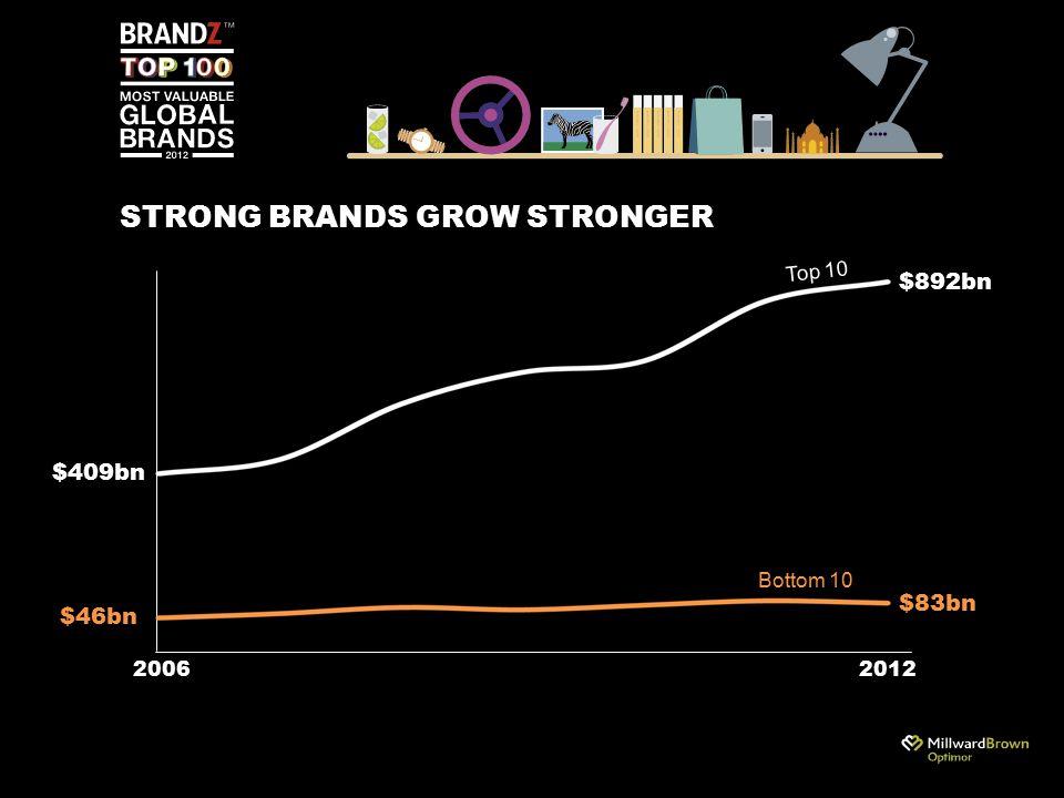 STRONG BRANDS GROW STRONGER 20062012 $46bn $892bn $83bn $409bn Top 10 Bottom 10