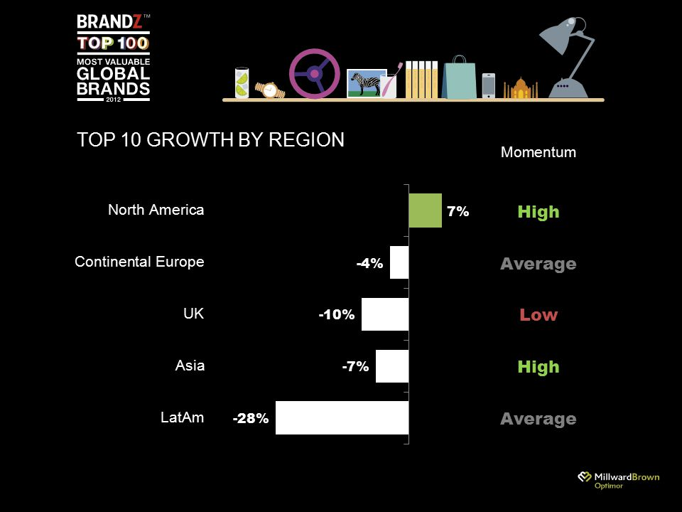 TOP 10 GROWTH BY REGION Momentum Average High Low Average High