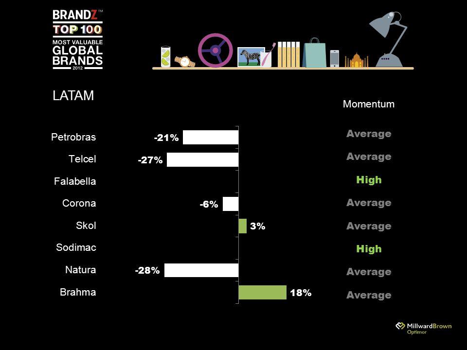 LATAM Average High Average Momentum Average High Average