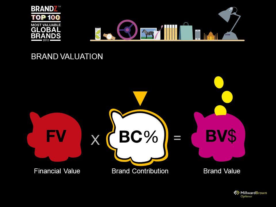BRAND VALUATION X = Financial ValueBrand ContributionBrand Value