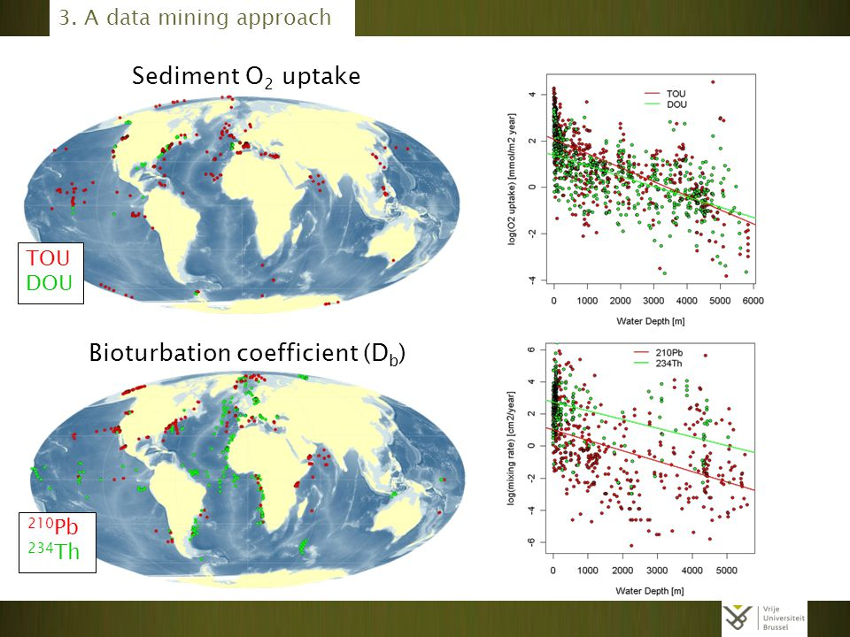 Sediment O 2 uptake Bioturbation coefficient (D b ) TOU DOU 210 Pb 234 Th 3. A data mining approach