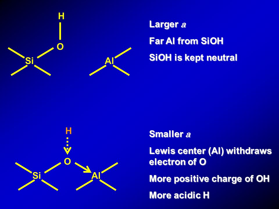 Si O Al H Si O Al H Larger a Far Al from SiOH SiOH is kept neutral Smaller a Lewis center (Al) withdraws electron of O More positive charge of OH More acidic H