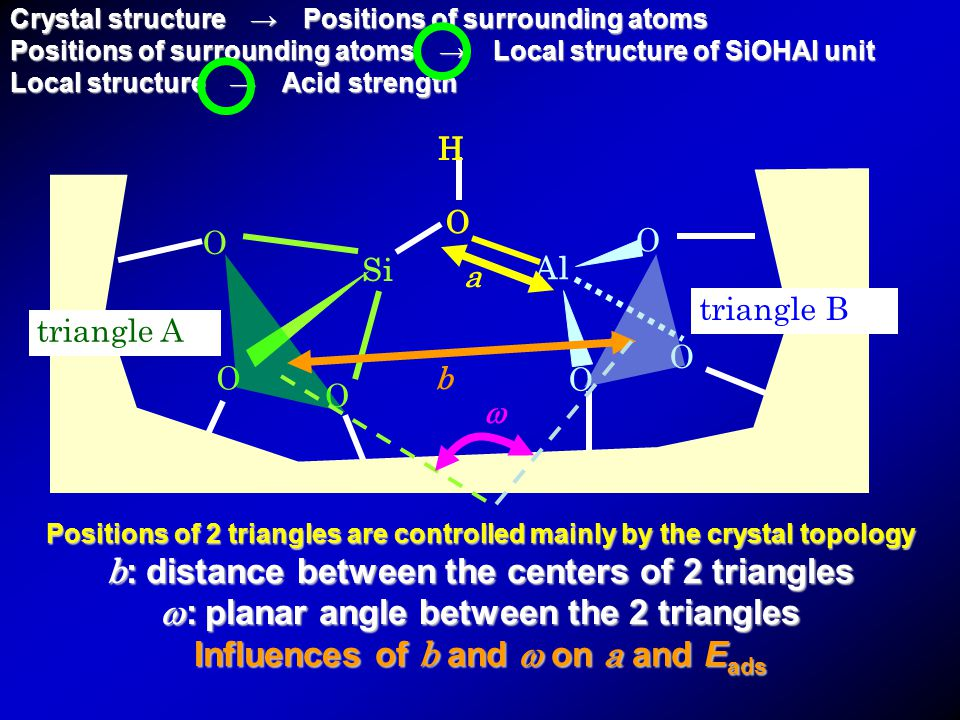 O O O Si O H Al O O O a triangle A triangle B b  Positions of 2 triangles are controlled mainly by the crystal topology b : distance between the centers of 2 triangles  : planar angle between the 2 triangles Influences of b and  on a and E ads H Crystal structure → Positions of surrounding atoms Positions of surrounding atoms → Local structure of SiOHAl unit Local structure → Acid strength