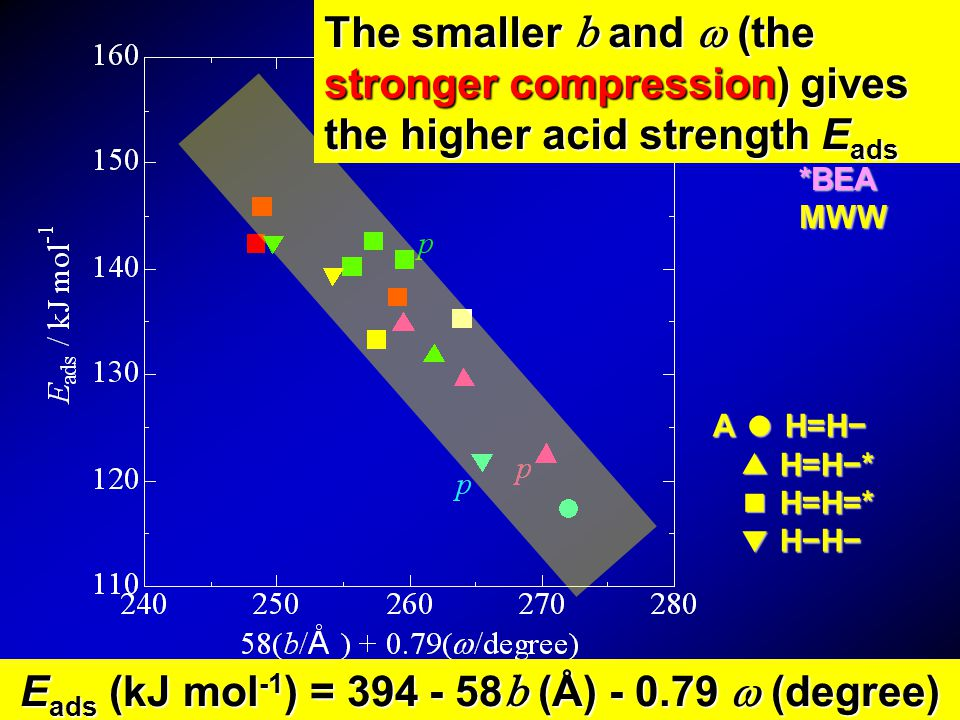The stronger compression brings the shorter AlO distance and the higher acid strength . We propose how the zeolite structure controls the acid strength . Al Si O H