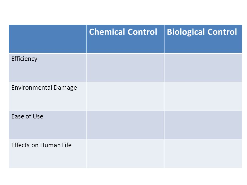 Chemical ControlBiological Control Efficiency Environmental Damage Ease of Use Effects on Human Life