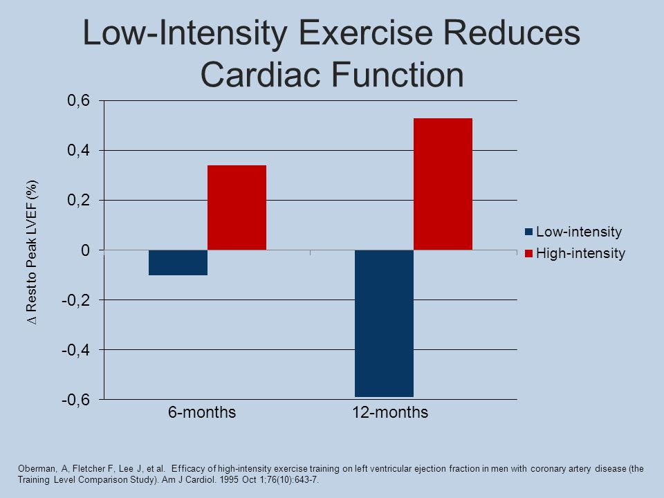 Low-Intensity Exercise Reduces Cardiac Function 6-months12-months ∆ Rest to Peak LVEF (%) Oberman, A, Fletcher F, Lee J, et al.
