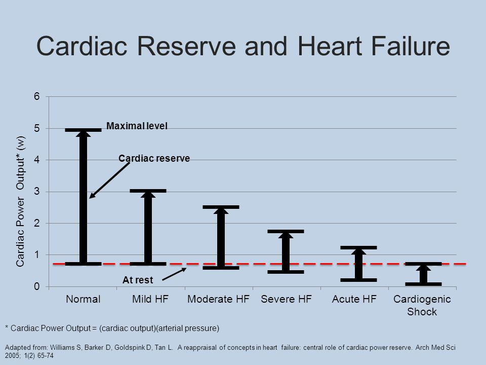 Cardiac Reserve and Heart Failure Maximal level Cardiac Power Output* (w) * Cardiac Power Output = (cardiac output)(arterial pressure) Adapted from: Williams S, Barker D, Goldspink D, Tan L.