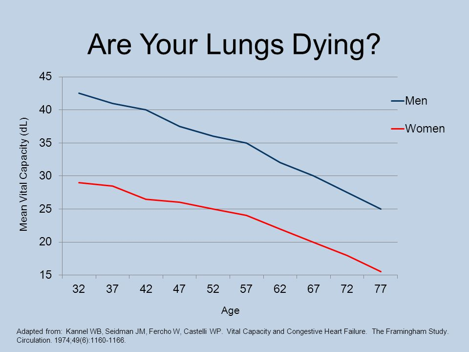 Are Your Lungs Dying.