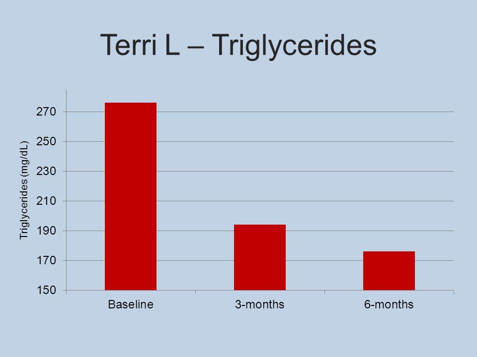 Terri L – Triglycerides Triglycerides (mg/dL)