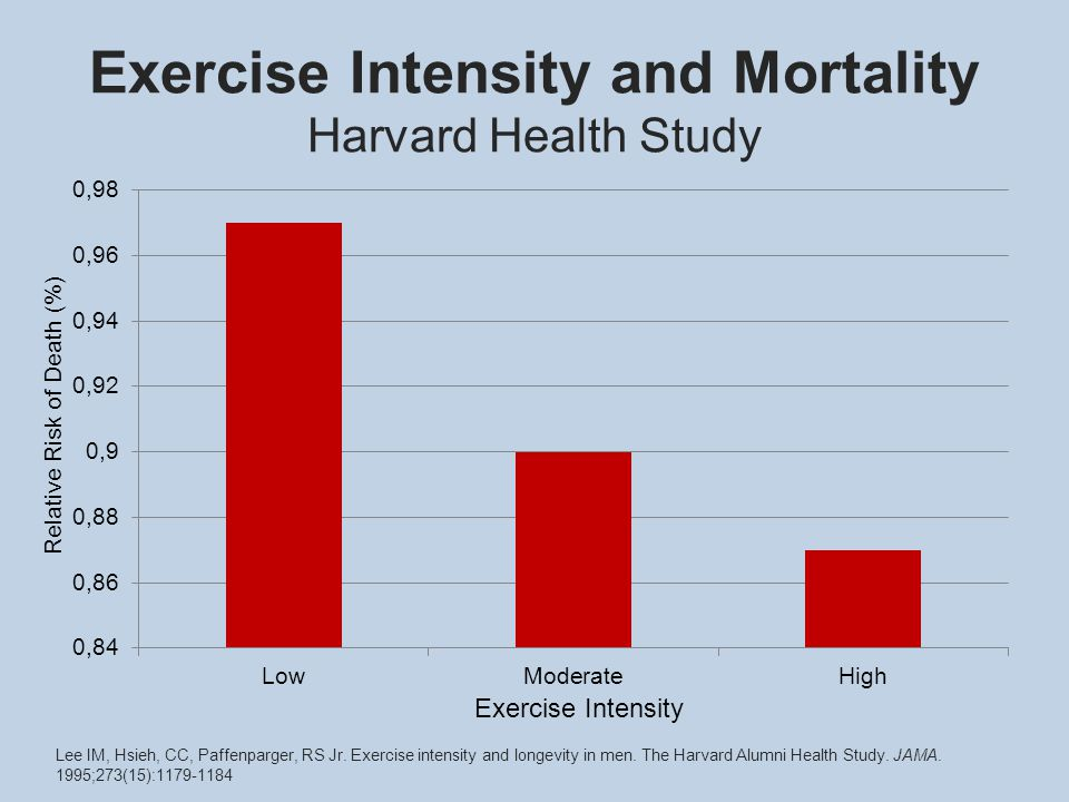 Exercise Intensity and Mortality Harvard Health Study Relative Risk of Death (%) Exercise Intensity Lee IM, Hsieh, CC, Paffenparger, RS Jr.