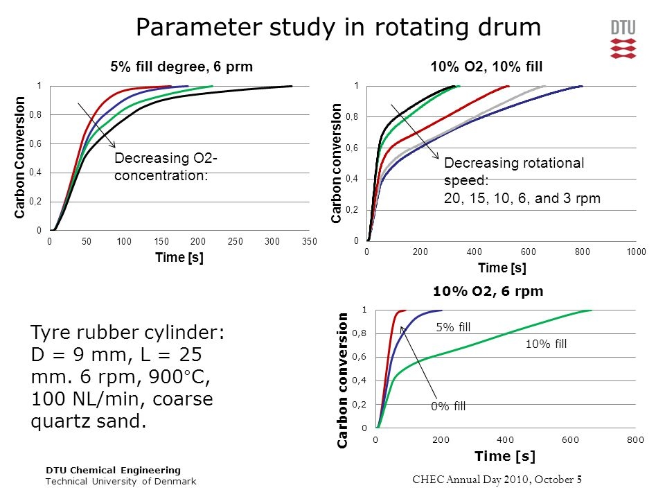 DTU Chemical Engineering Technical University of Denmark CHEC Annual Day 2010, October 5 Parameter study in rotating drum Tyre rubber cylinder: D = 9 mm, L = 25 mm.