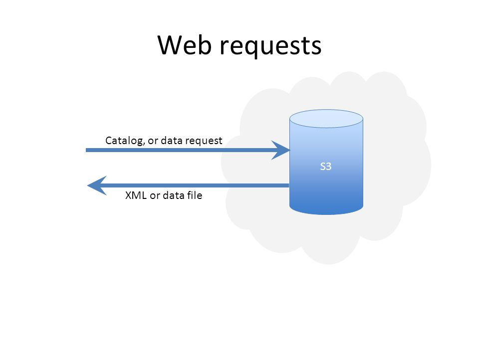 Web requests S3 Catalog, or data request XML or data file